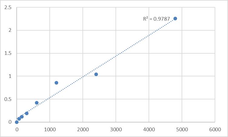 Fig.1. Mouse GDP-fucose protein O-fucosyltransferase 2 (POFUT2) Standard Curve.