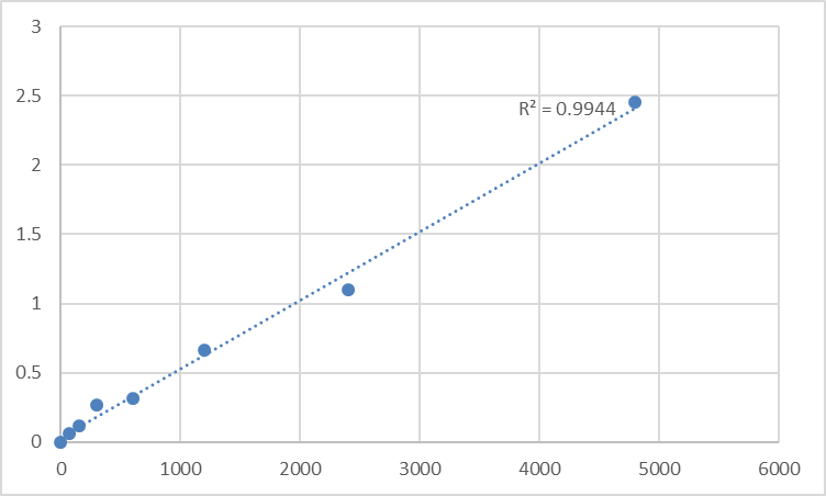 Fig.1. Mouse Paraneoplastic antigen Ma1 (PNMA1) Standard Curve.