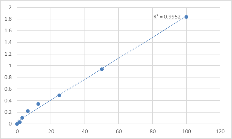 Fig.1. Mouse Phenylalanine-4-hydroxylase (PAH) Standard Curve.