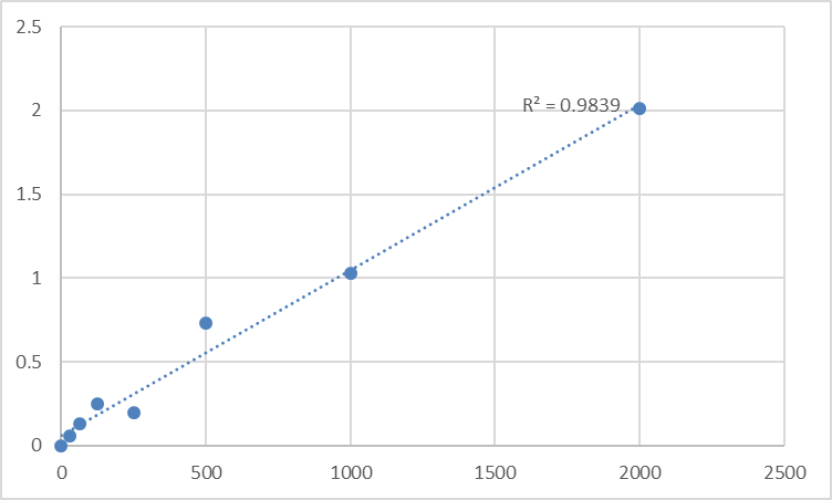 Fig.1. Mouse Intelectin 1 (ITLN1) Standard Curve.