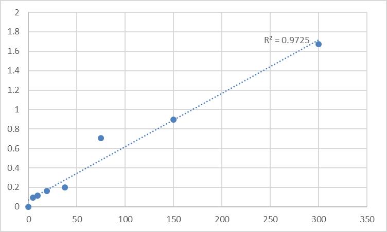 Fig.1. Mouse Cytosolic Fe-S cluster assembly factor NUBP2 (NUBP2) Standard Curve.