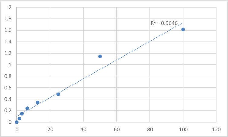 Fig.1. Mouse NADPH oxidase 3 (NOX3) Standard Curve.