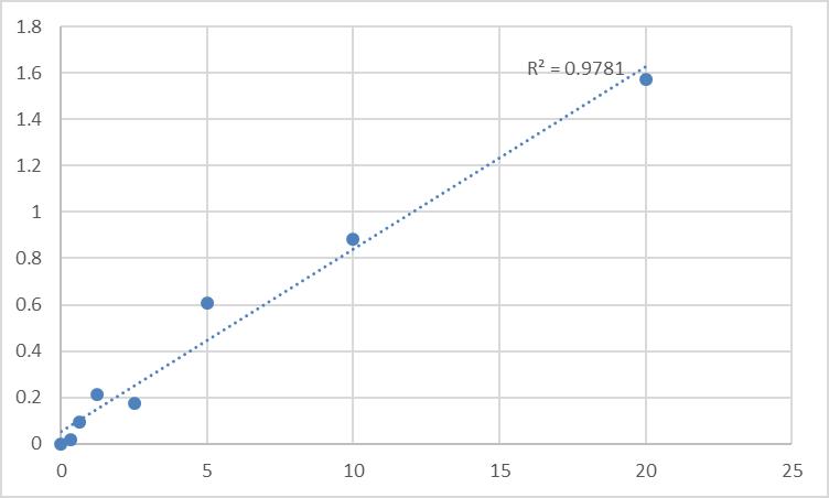 Fig.1. Mouse Protein AF-10 (MLLT10) Standard Curve.
