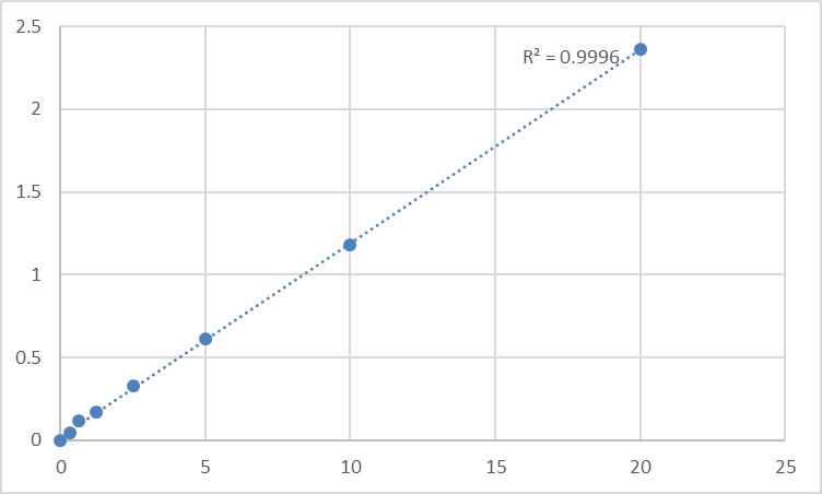 Fig.1. Mouse Lipoxygenase homology domain-containing protein 1 (LOXHD1) Standard Curve.
