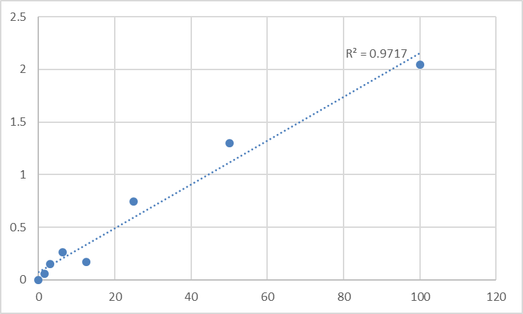 Fig.1. Mouse Leptospira IgG Standard Curve.