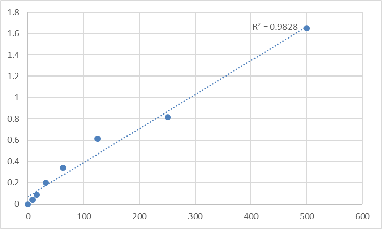 Fig.1. Mouse Low-density lipoprotein receptor class A domain-containing protein 3 (LDLRAD3) Standard Curve.