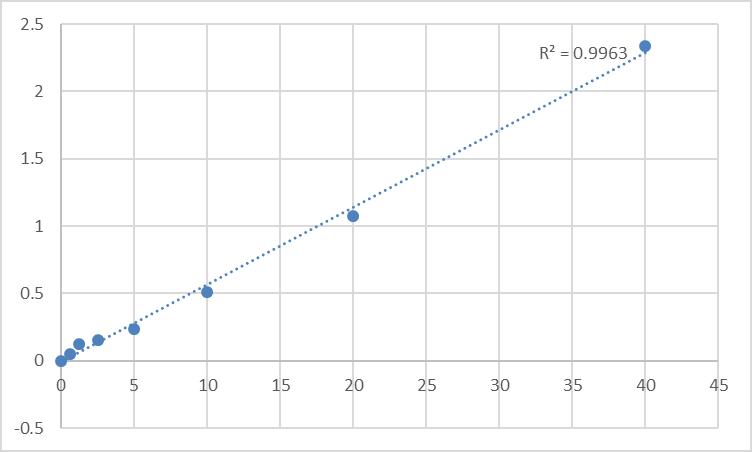 Fig.1. Mouse Interleukin-7 (IL-7) Standard Curve.