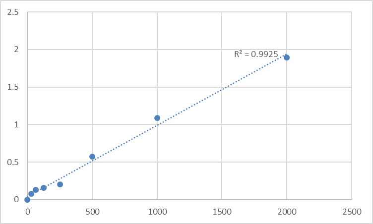 Fig.1. Mouse Hepatocyte growth factor activator (HGFAC) Standard Curve.