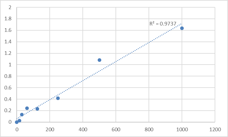 Fig.1. Mouse Glyoxalase domain-containing protein 4 (GLOD4) Standard Curve.