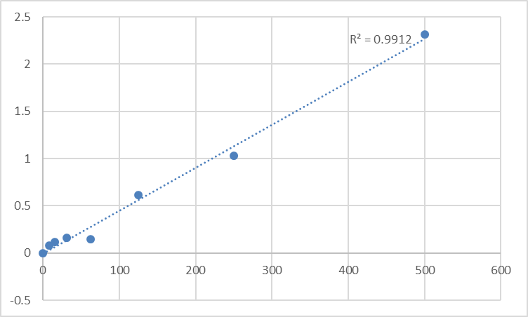 Fig.1. Mouse GRB2-associated-binding protein 2 (GAB2) Standard Curve.