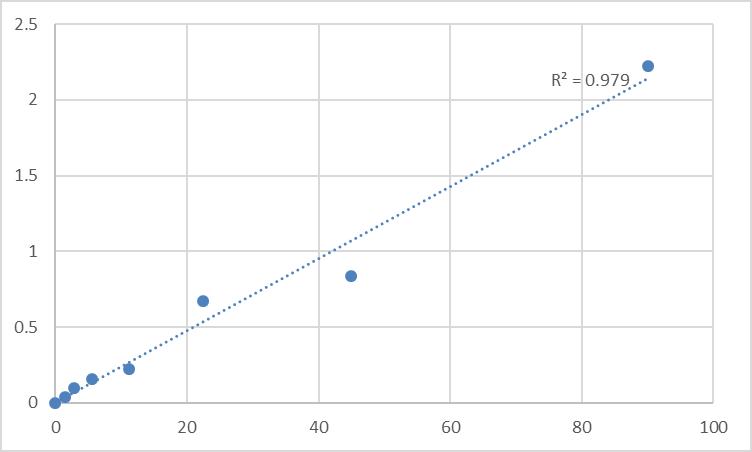 Fig.1. Mouse Furin (FURIN) Standard Curve.