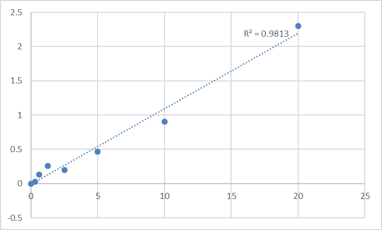 Fig.1. Mouse Forkhead box protein C2 (FOXC2) Standard Curve.
