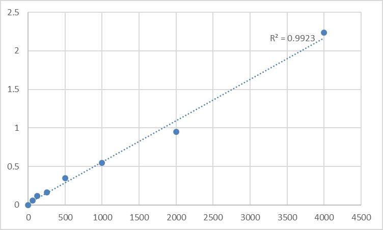 Fig.1. Mouse Fructose-1,6-bisphosphatase isozyme 2 (FBP2) Standard Curve.