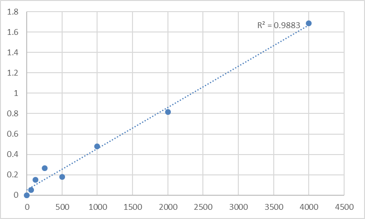 Fig.1. Mouse Fatty acid-binding protein, brain (FABP7) Standard Curve.