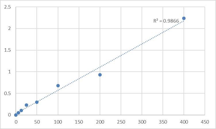 Fig.1. Mouse Erythropoietin (EPO) Standard Curve.