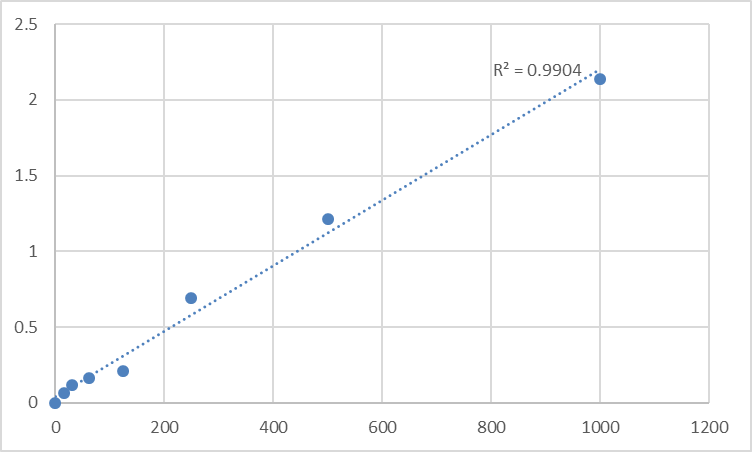 Fig.1. Mouse Collagen alpha-1 (III) chain (COL3A1) Standard Curve.