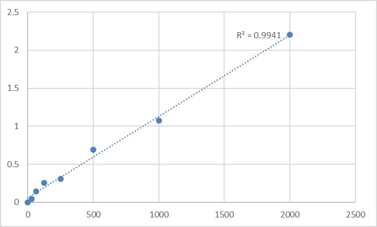 Fig.1. Mouse Cerberus (CER1) Standard Curve.