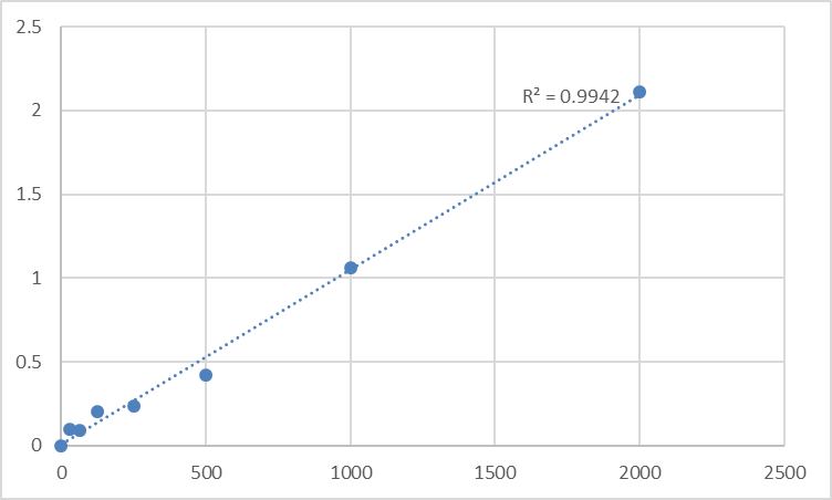 Fig.1. Mouse Cyclic AMP-dependent transcription factor ATF-2 (ATF2) Standard Curve.