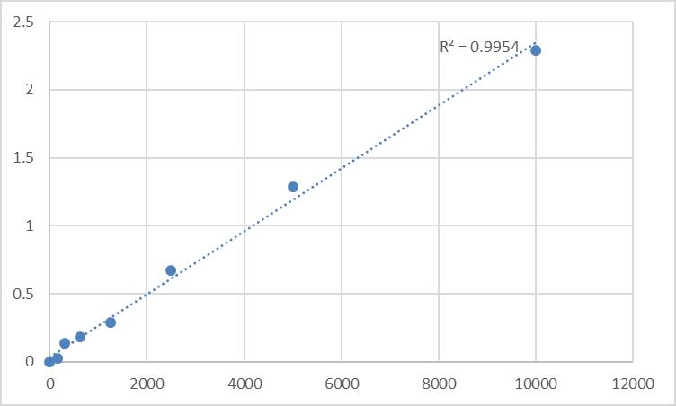 Fig.1. Mouse Alpha-Melanocyte Stimulating Hormone (A-MSH) Standard Curve.