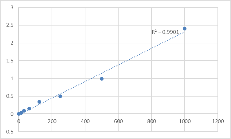 Fig.1. Mouse Beta-Endorphin (β-EP) Standard Curve.