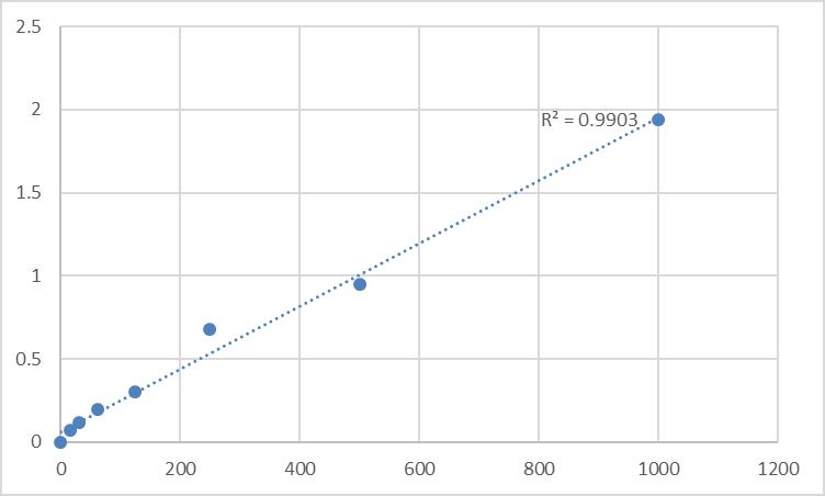 Fig.1. Mouse Anti-cardiolipin antibody IgA (ACA-IgA) Standard Curve.