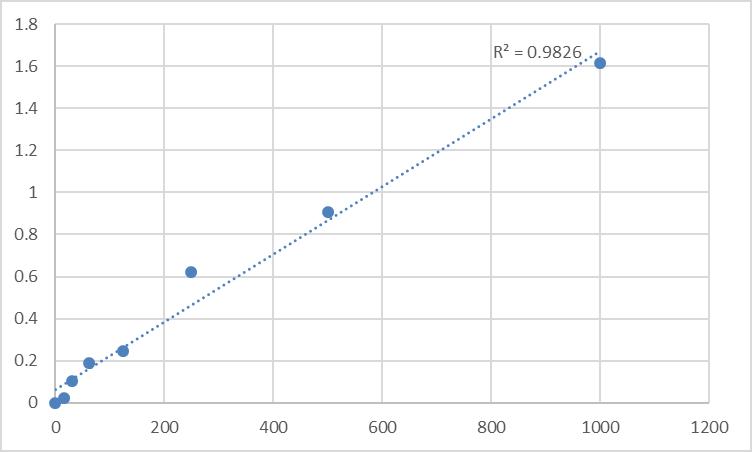Fig.1. Mouse Anti-cardiolipin antibody IgM (ACA-IgM) Standard Curve.
