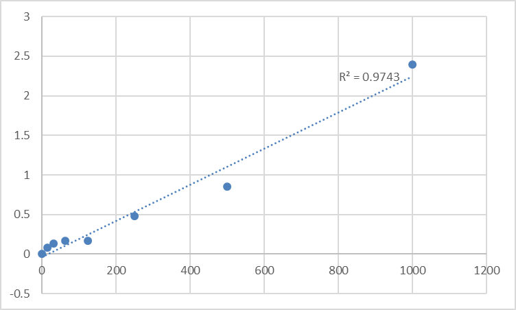 Fig.1. Mouse Complement 1 inhibitor (C1INH) Standard Curve.