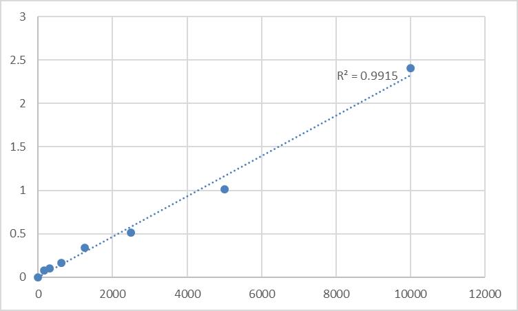 Fig.1. Mouse Phosphatidylinositol antibody IgG/IgM (PI Ab-IgG/IgM) Standard Curve.