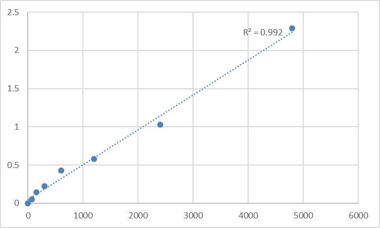Fig.1. Mouse Small nuclear ribonucleoprotein antibody (snRNP/Sm-Ab) Standard Curve.