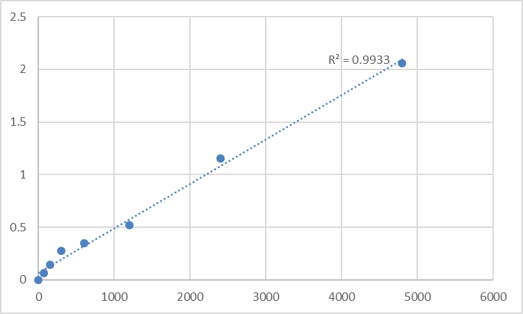 Fig.1. Mouse Mannosyl-oligosaccharide 1,2-alpha-mannosidase IA (MAN1A1) Standard Curve.