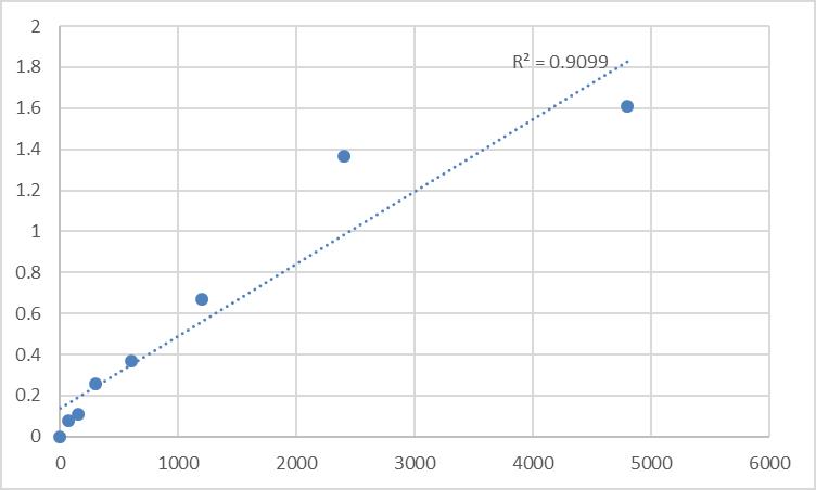 Fig.1. Mouse Beta mannosidase (β-Manase) Standard Curve.