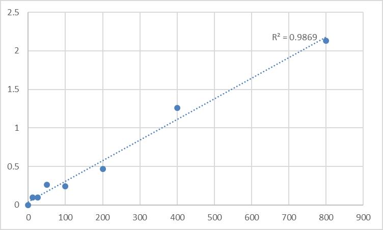Fig.1. Mouse Pyridinoline (PYD) Standard Curve.