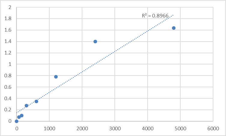 Fig.1. Mouse Homocysteic acid (HCY) Standard Curve.