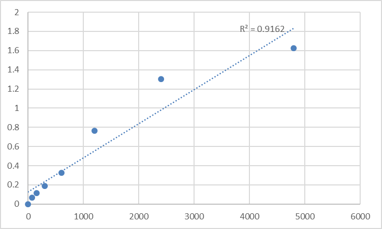 Fig.1. Mouse Growth hormone releasing peptide-Ghrelin (GHRP-Ghrelin) Standard Curve.