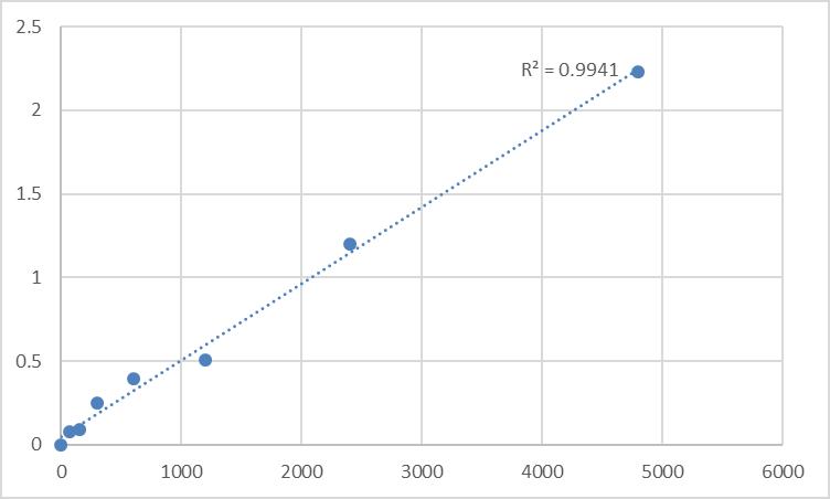 Fig.1. Mouse E3 ubiquitin-protein ligase TRIM68 (TRIM68) Standard Curve.