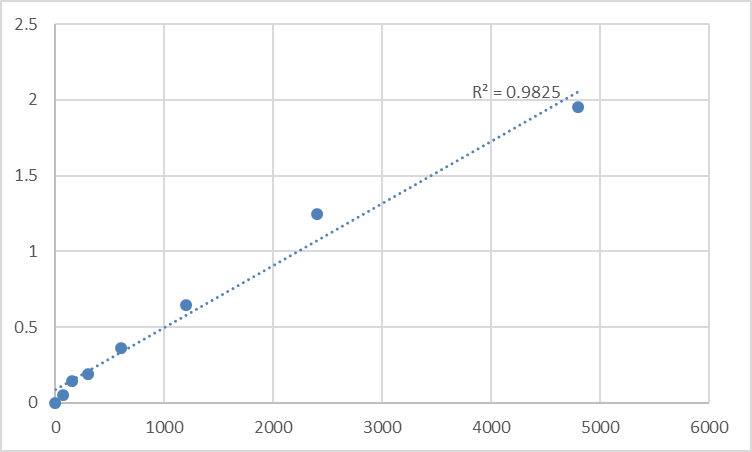 Fig.1. Mouse GTPase NRas (NRAS) Standard Curve.