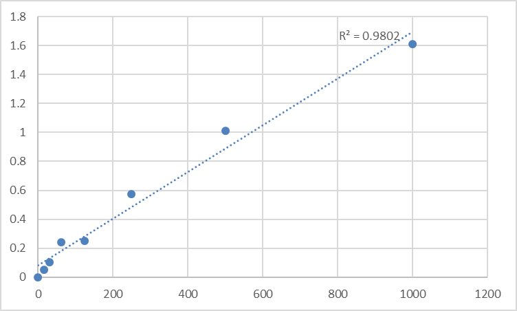 Fig.1. Mouse Mrowth hormone releasing hormone (GHRH) Standard Curve.
