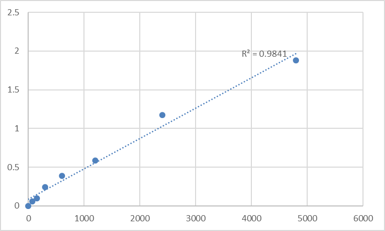 Fig.1. Mouse Monocyte chemotactic protein 3 (MCP-3) Standard Curve.