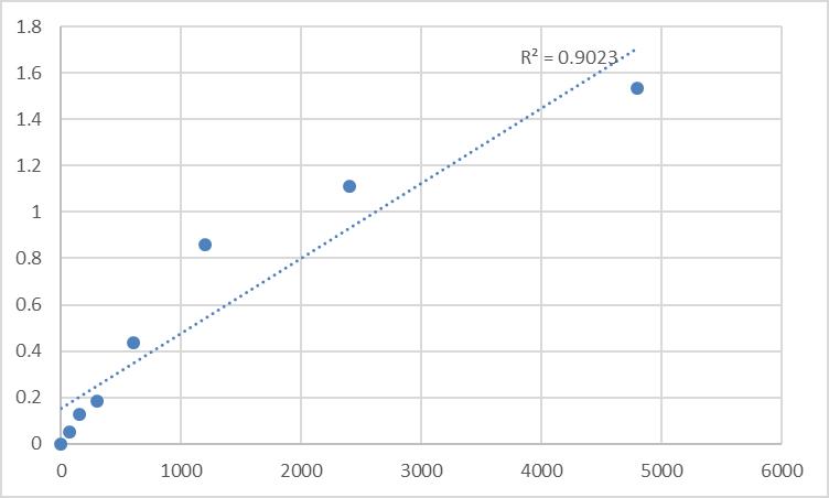 Fig.1. Mouse Peptide YY (PYY) Standard Curve.