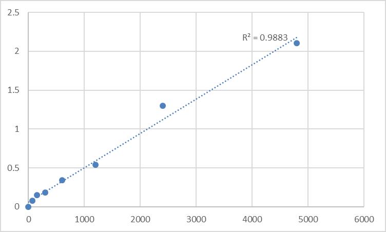 Fig.1. Mouse Factor α-related Antigen (Fα-Ag) Standard Curve.
