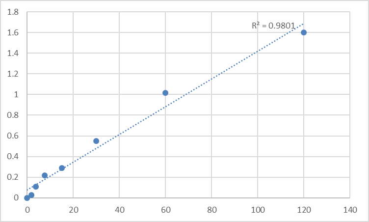 Fig.1. Mouse Neuropeptide Y (NPY) Standard Curve.