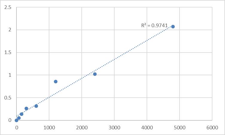 Fig.1. Mouse Acid Phosphatase (ACP) Standard Curve.