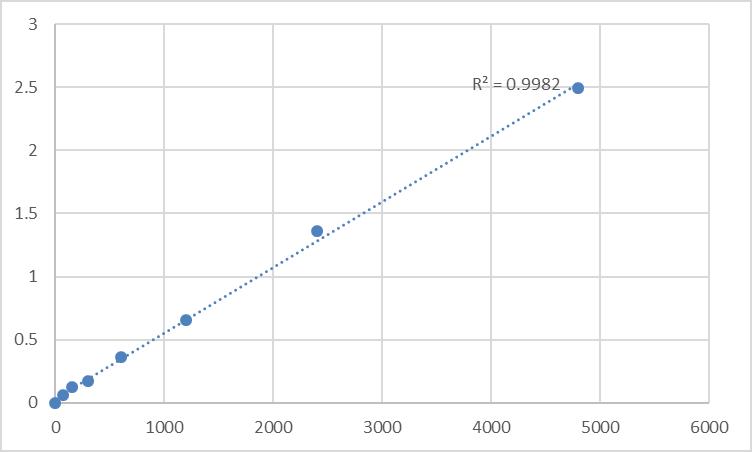Fig.1. Mouse Deoxypyridinoline (DPD) Standard Curve.