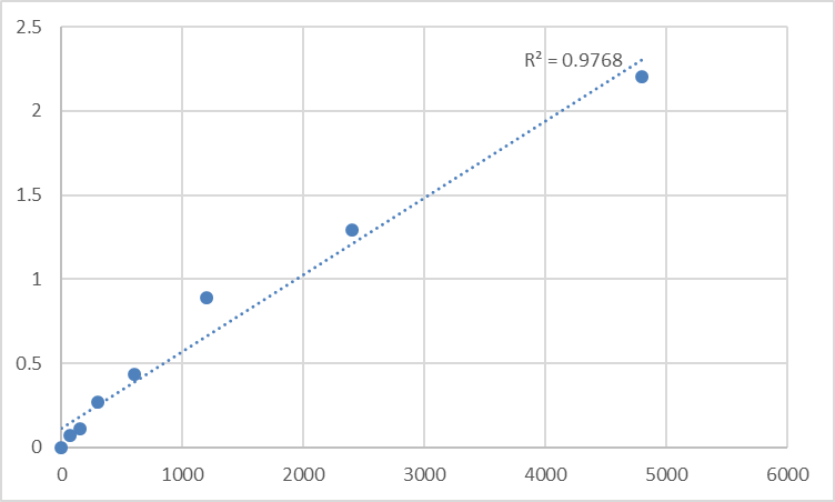 Fig.1. Mouse Microtubule-associated proteins 1A/1B light chain 3B (MAP1LC3B) Standard Curve.
