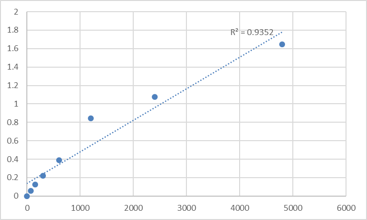 Fig.1. Mouse Angiotension I (ANG-1) Standard Curve.