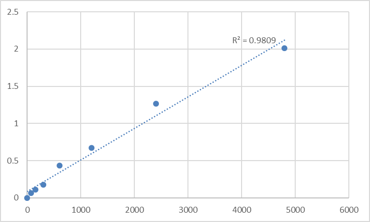 Fig.1. Mouse Oxidizided glutathione (GSSG) Standard Curve.