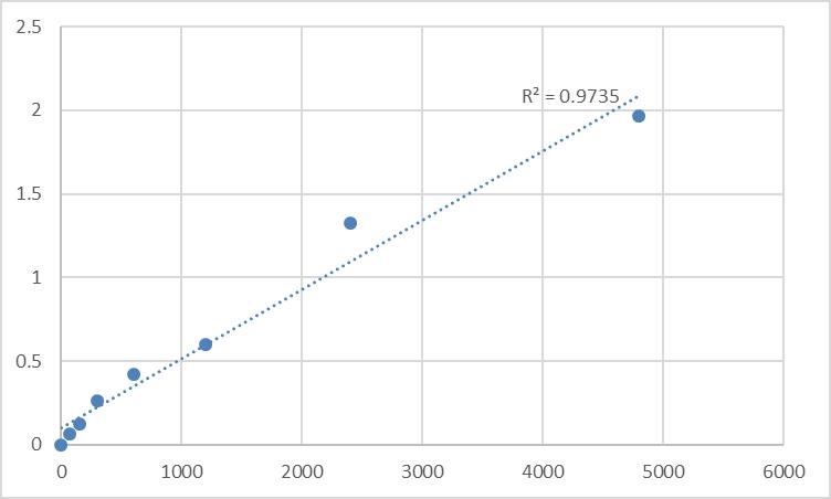 Fig.1. Mouse Mucin-7 (MUC7) Standard Curve.