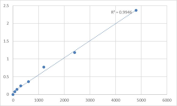 Fig.1. Mouse B-lymphocyte antigen (CD20) Standard Curve.