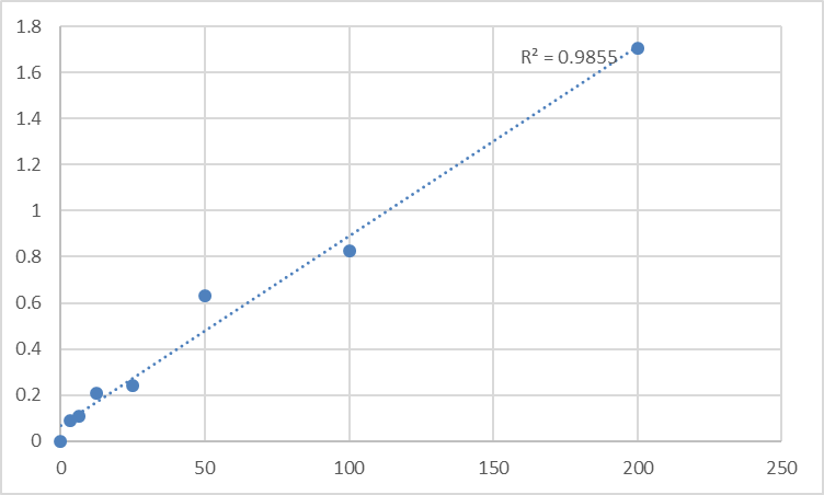 Fig.1. Mouse Fibroblast Growth Factor 15 (FGF15) Standard Curve.