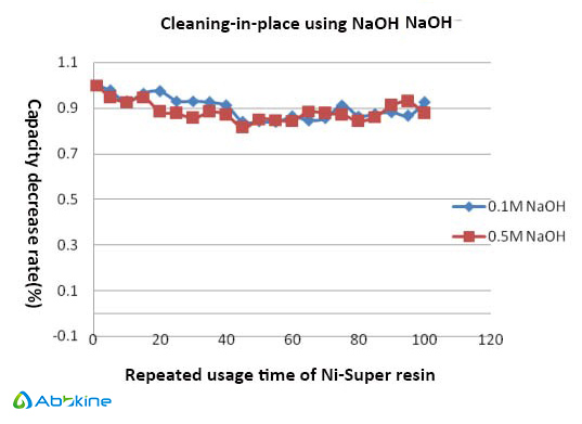 ni-super-resin-tolerance-naoh